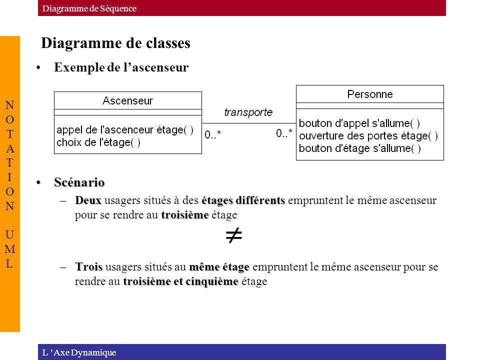  Diagramme de classes Exemple de l'ascenseur Scénario NOTATION UML