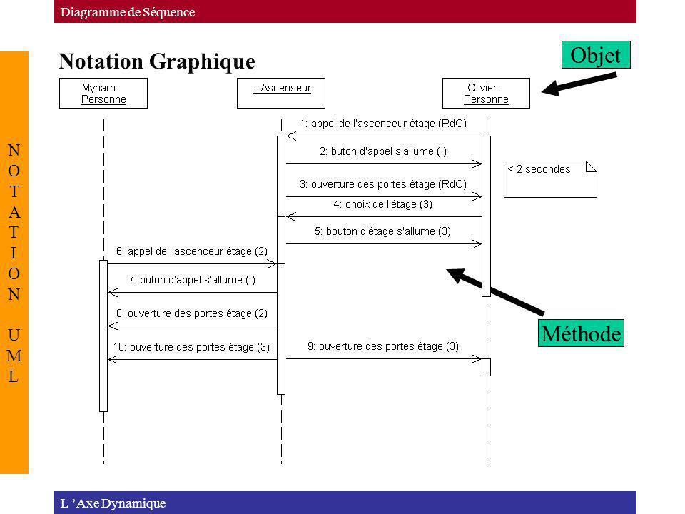 Objet Notation Graphique Méthode NOTATION UML Diagramme de Séquence
