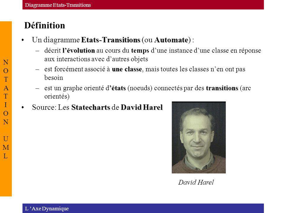 Définition Un diagramme Etats-Transitions (ou Automate) :