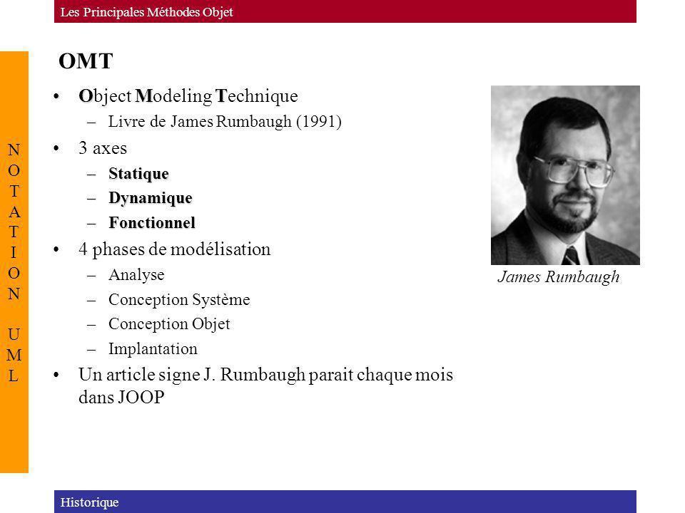OMT Object Modeling Technique 3 axes 4 phases de modélisation