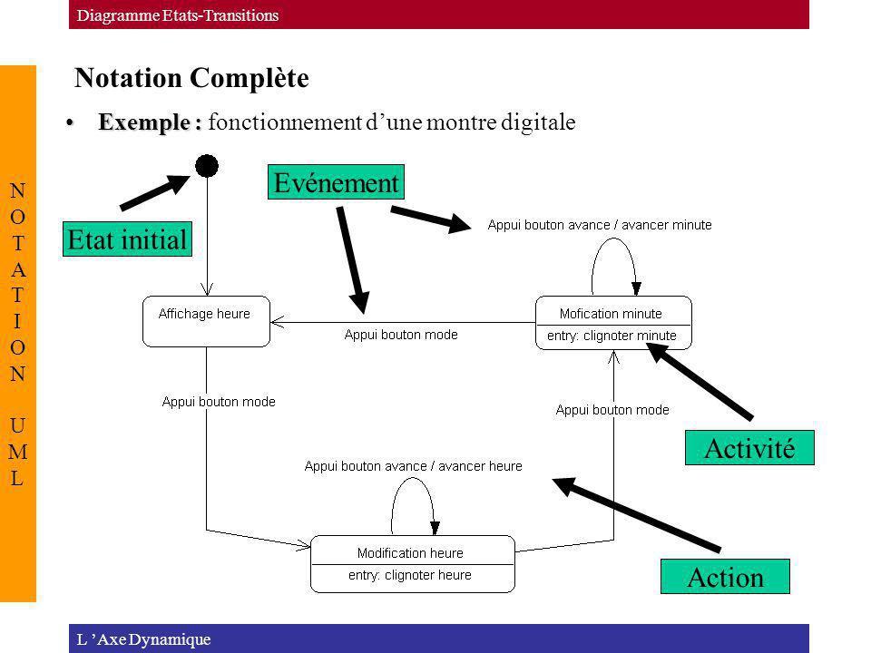 Notation Complète Evénement Etat initial Activité Action