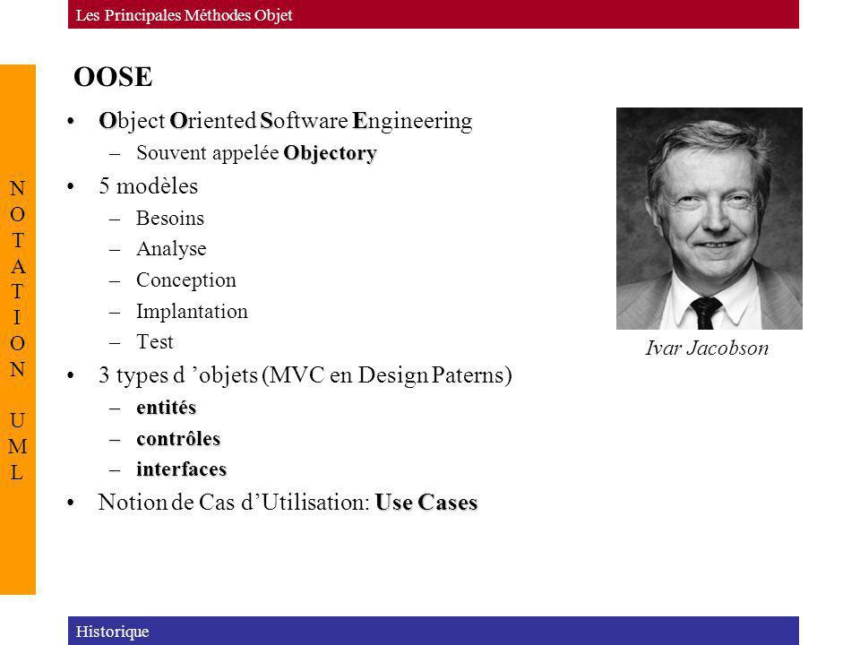 OOSE Object Oriented Software Engineering 5 modèles