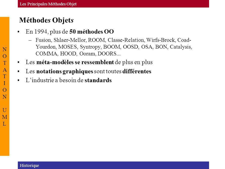 Méthodes Objets En 1994, plus de 50 méthodes OO