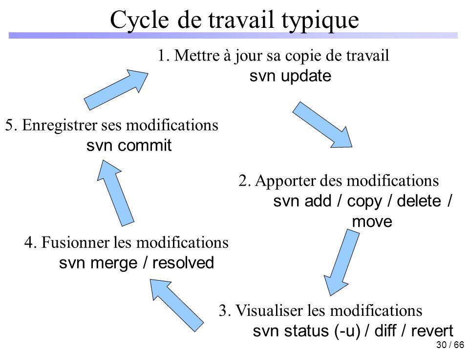 Cycle de travail typique