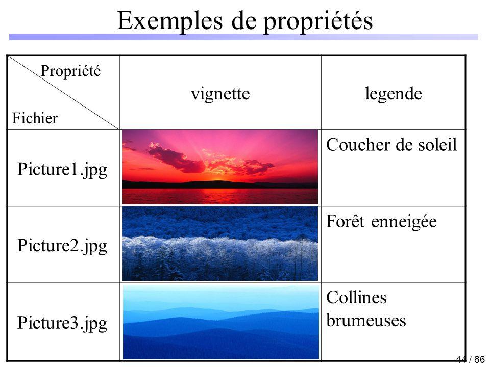 Exemples de propriétés