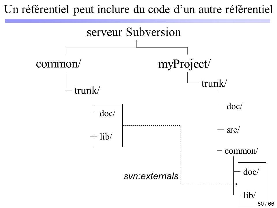 Un référentiel peut inclure du code d'un autre référentiel