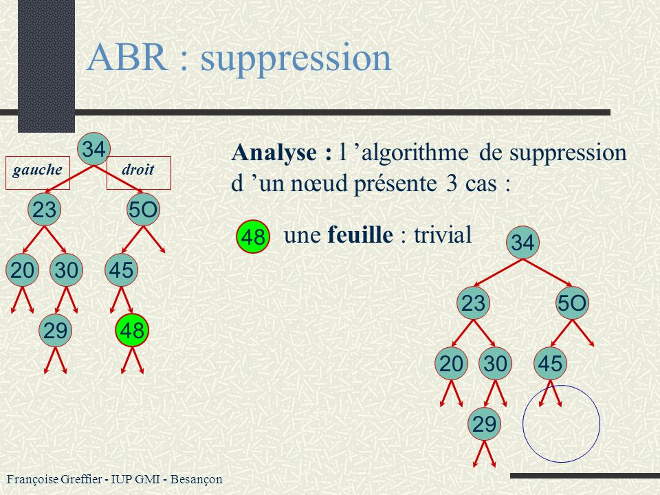 ABR : suppression Analyse : l 'algorithme de suppression