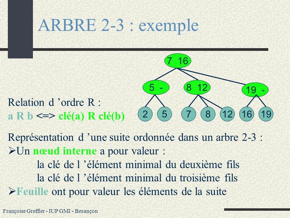 ARBRE 2-3 : exemple Relation d 'ordre R :