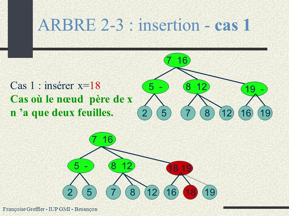 ARBRE 2-3 : insertion - cas 1
