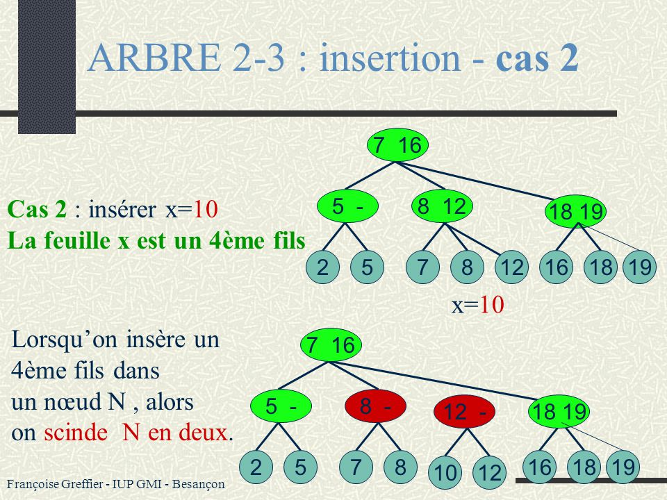 ARBRE 2-3 : insertion - cas 2