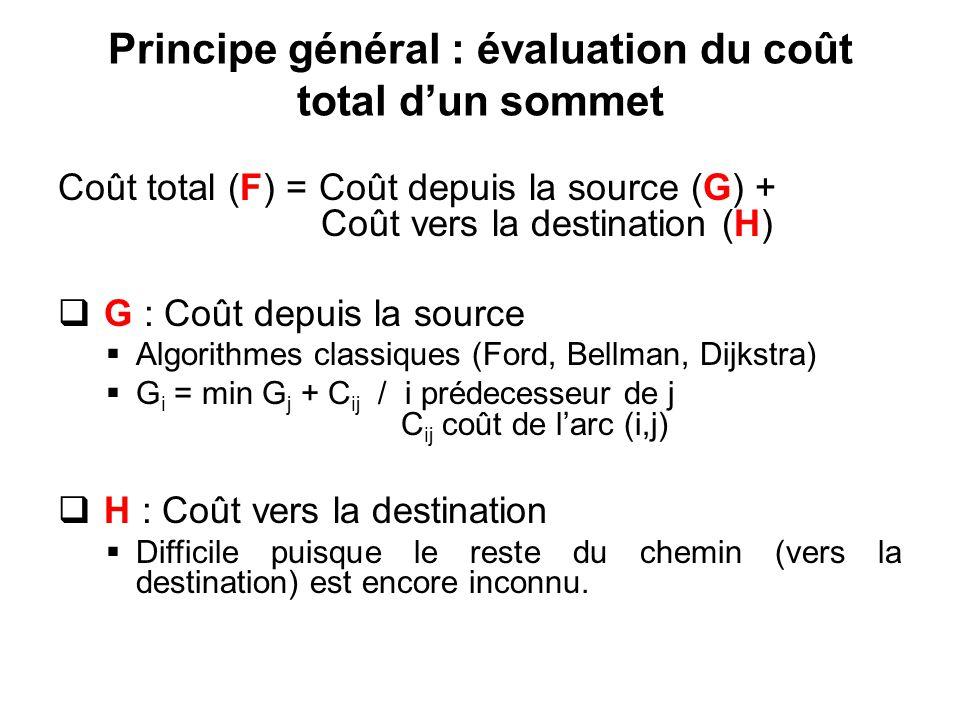 Principe général : évaluation du coût total d'un sommet