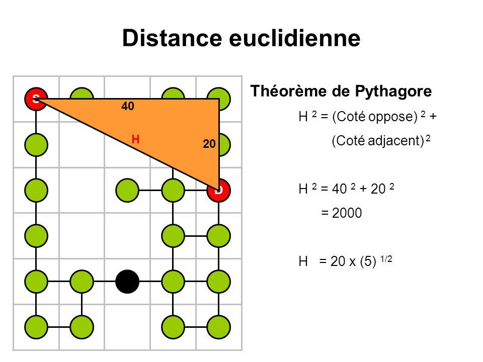 Distance euclidienne Théorème de Pythagore H 2 = (Coté oppose) 2 +