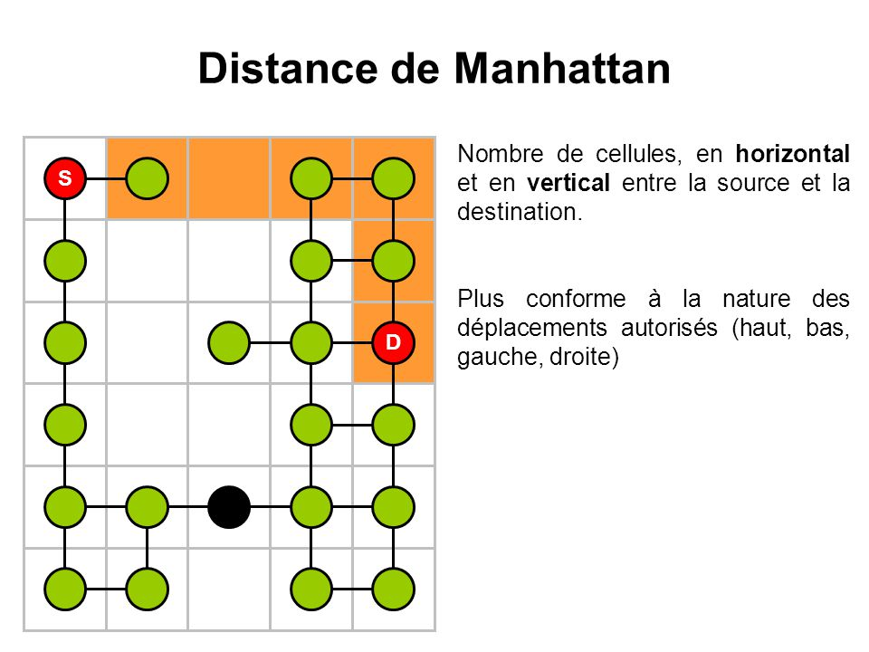 Distance de Manhattan Nombre de cellules, en horizontal et en vertical entre la source et la destination.