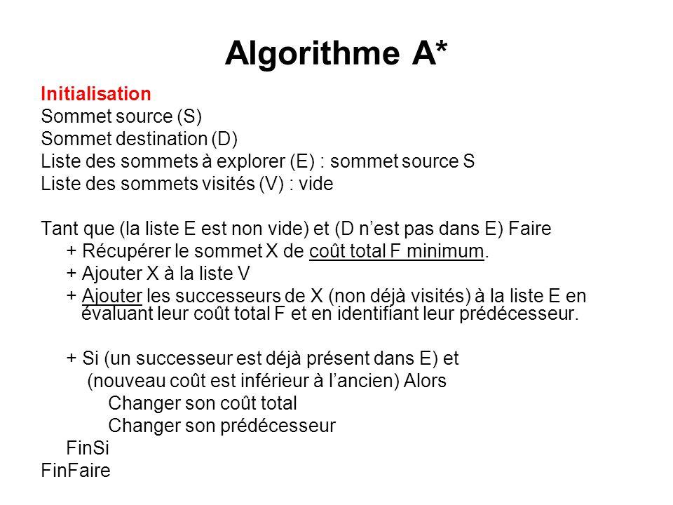 Algorithme A* Initialisation Sommet source (S) Sommet destination (D)
