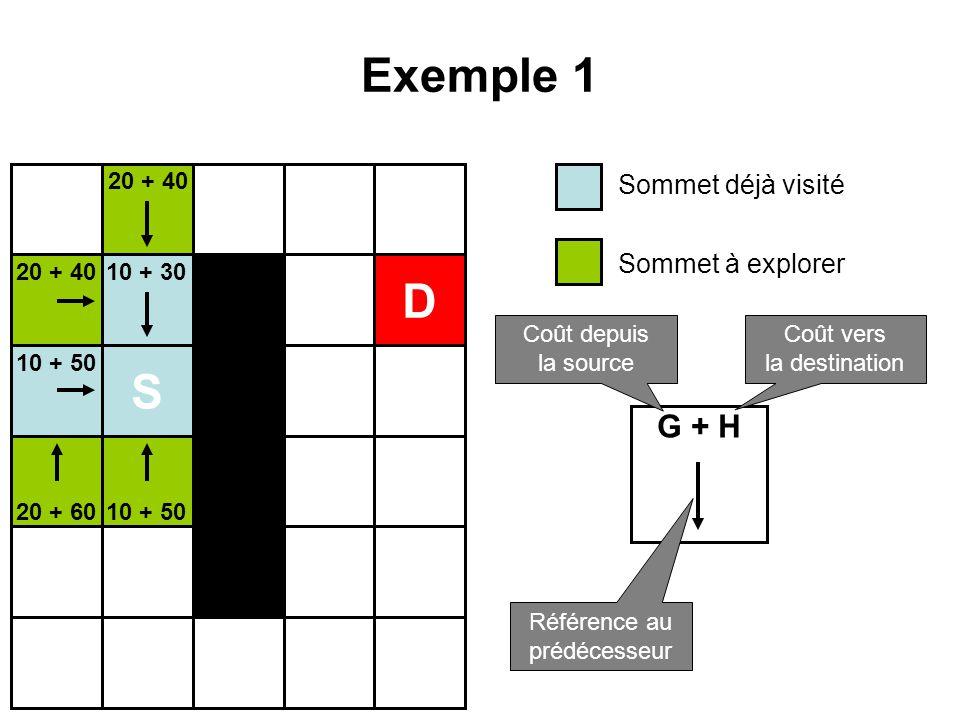 Exemple 1 D S G + H Sommet déjà visité Sommet à explorer 20 + 40