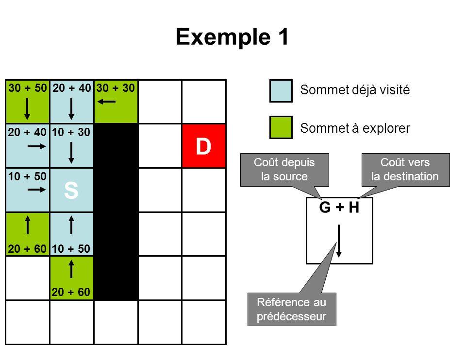 Exemple 1 D S G + H Sommet déjà visité Sommet à explorer 30 + 50