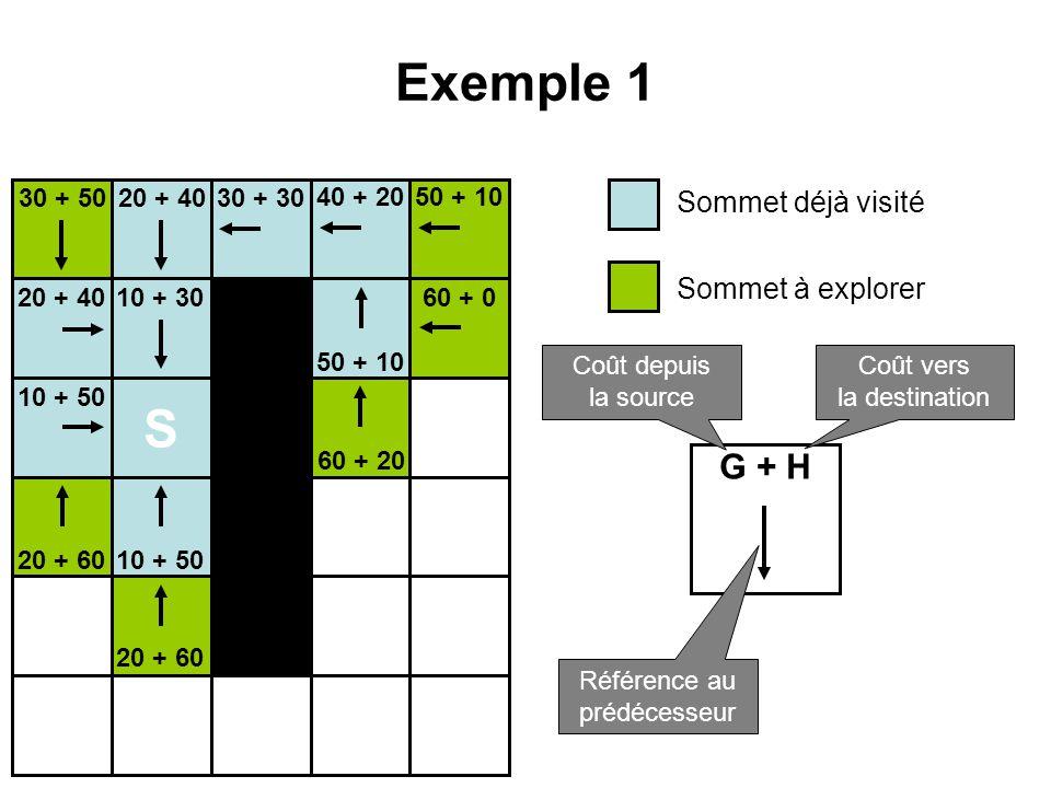 Exemple 1 S G + H Sommet déjà visité Sommet à explorer 30 + 50 20 + 40