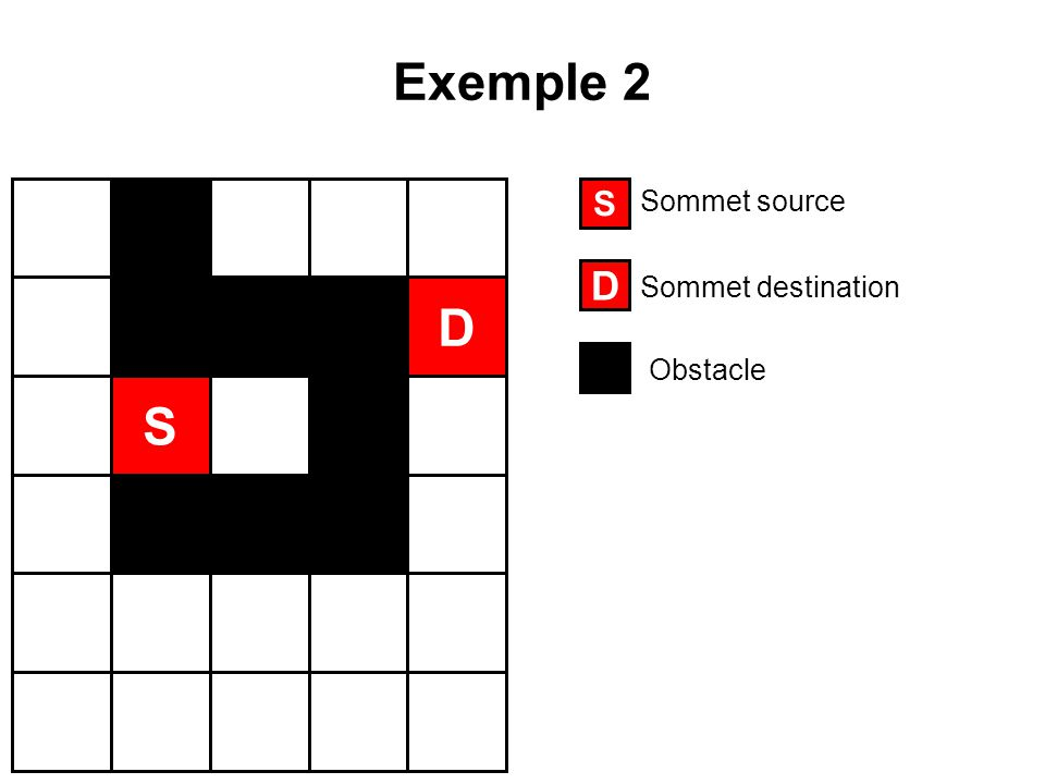 Exemple 2 S Sommet source D Sommet destination D Obstacle S
