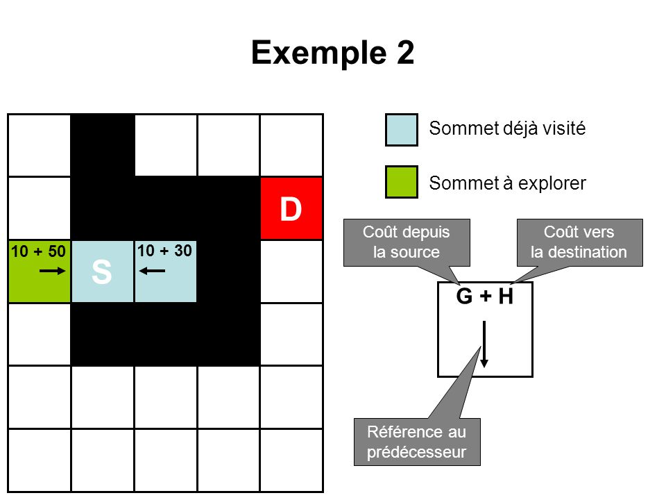 Exemple 2 D S G + H Sommet déjà visité Sommet à explorer