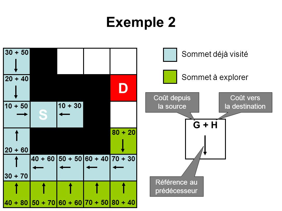 Exemple 2 D S G + H Sommet déjà visité Sommet à explorer 30 + 50