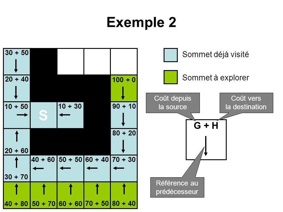 Exemple 2 S G + H Sommet déjà visité Sommet à explorer 30 + 50 20 + 40