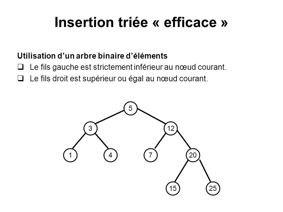 Insertion triée « efficace »