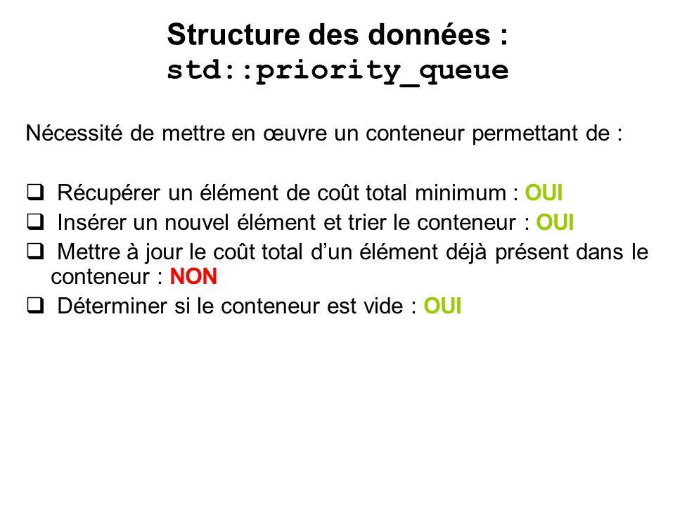 Structure des données : std::priority_queue