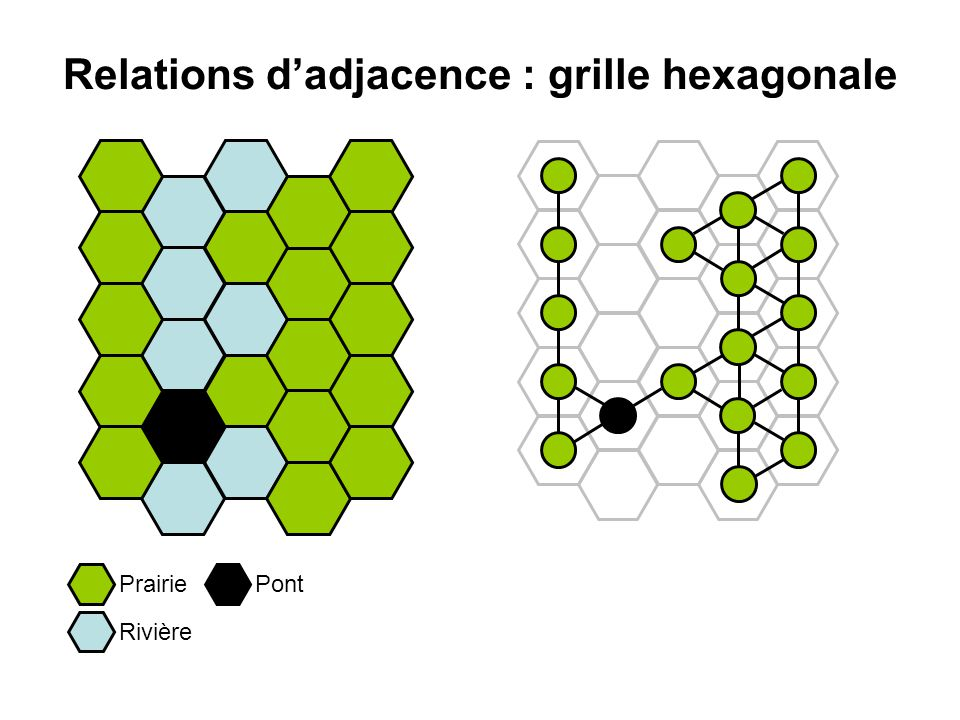 Relations d'adjacence : grille hexagonale