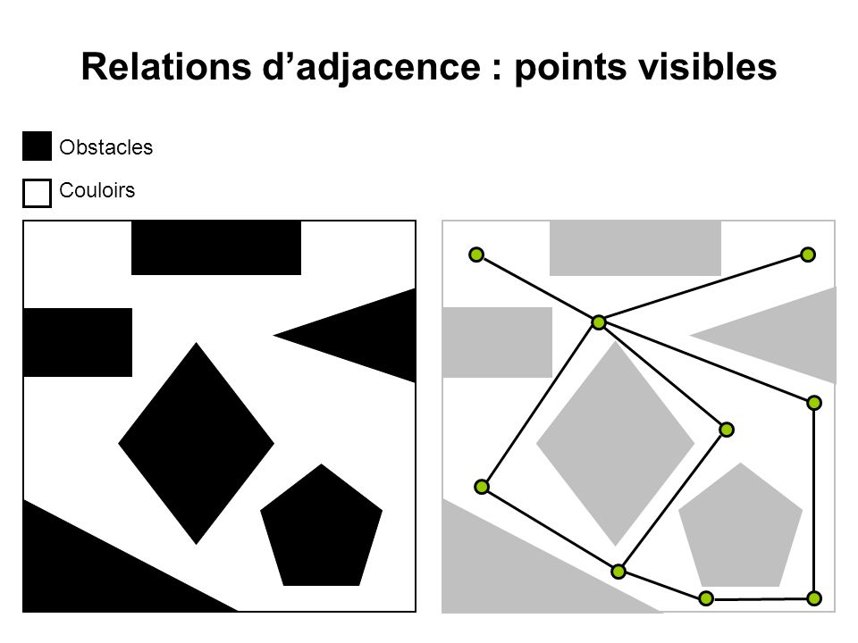 Relations d'adjacence : points visibles