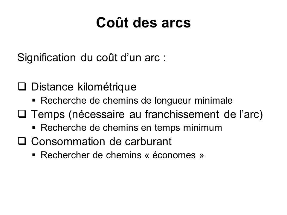 Coût des arcs Signification du coût d'un arc : Distance kilométrique