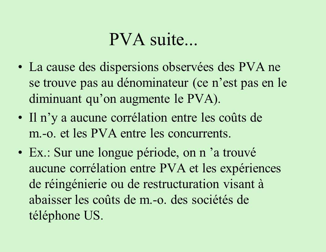 PVA suite... La cause des dispersions observées des PVA ne se trouve pas au dénominateur (ce n'est pas en le diminuant qu'on augmente le PVA).