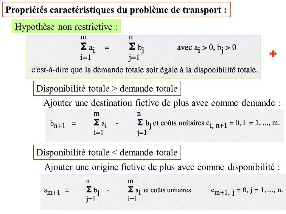 Propriétés caractéristiques du problème de transport :
