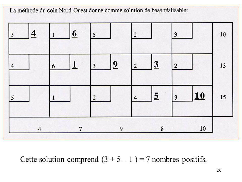 Cette solution comprend (3 + 5 – 1 ) = 7 nombres positifs.