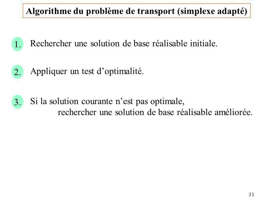 Algorithme du problème de transport (simplexe adapté)