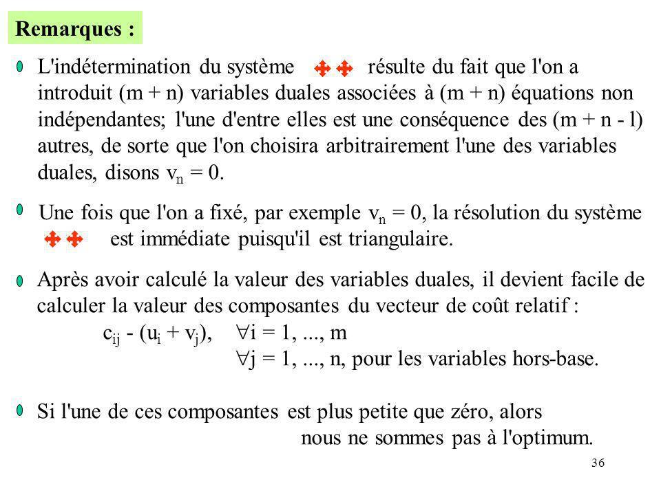 Remarques : L indétermination du système résulte du fait que l on a. introduit (m + n) variables duales associées à (m + n) équations non.
