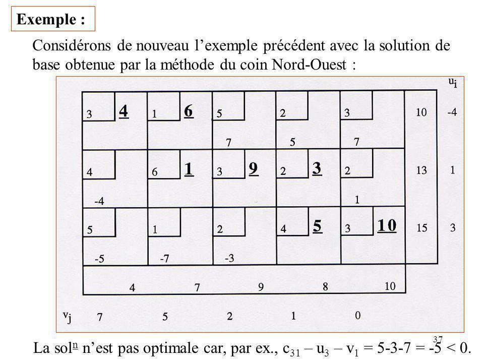 Exemple : Considérons de nouveau l'exemple précédent avec la solution de. base obtenue par la méthode du coin Nord-Ouest :