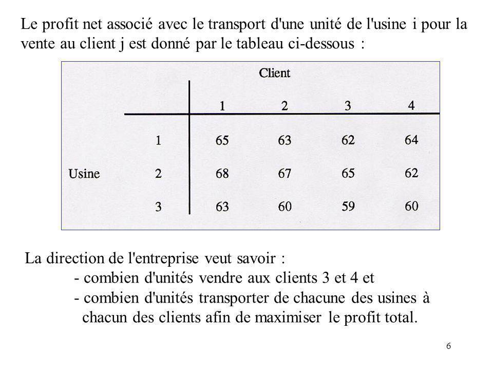 Le profit net associé avec le transport d une unité de l usine i pour la