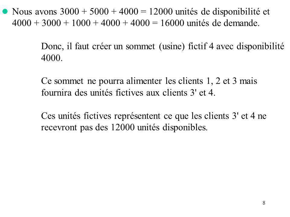 Nous avons 3000 + 5000 + 4000 = 12000 unités de disponibilité et