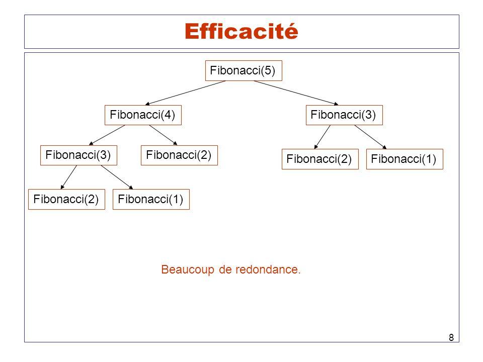 Efficacité Fibonacci(5) Fibonacci(4) Fibonacci(3) Fibonacci(3)