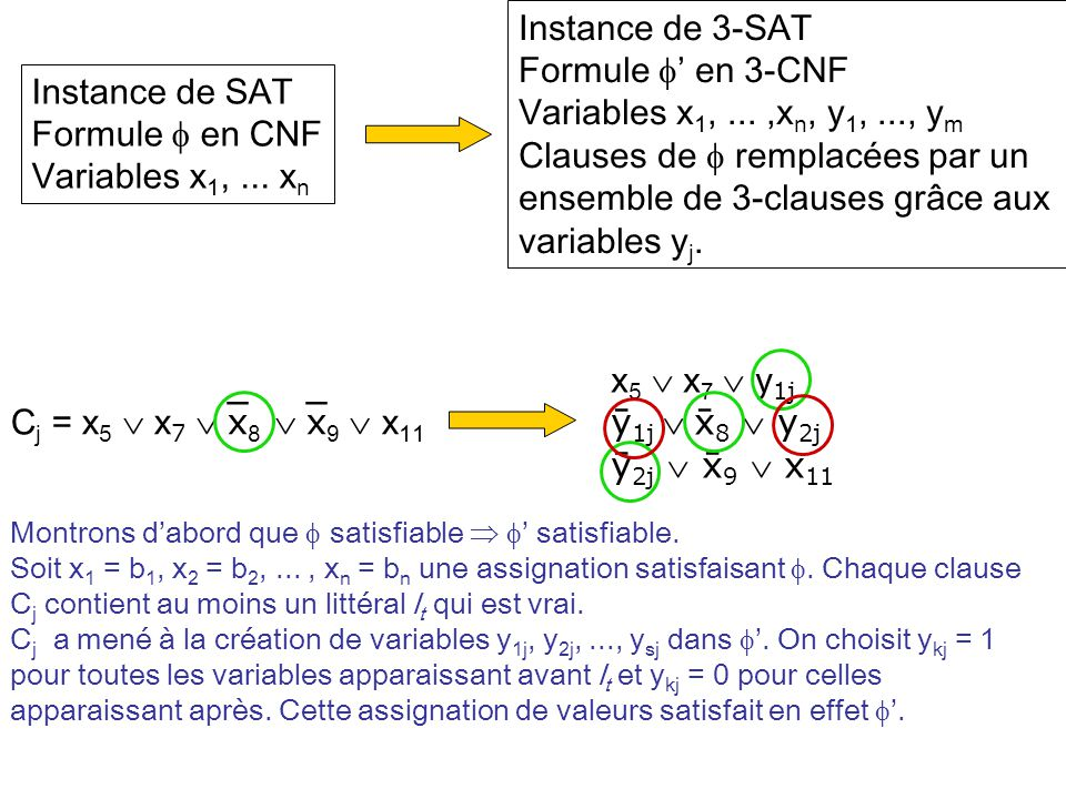 Instance de 3-SAT Formule ' en 3-CNF