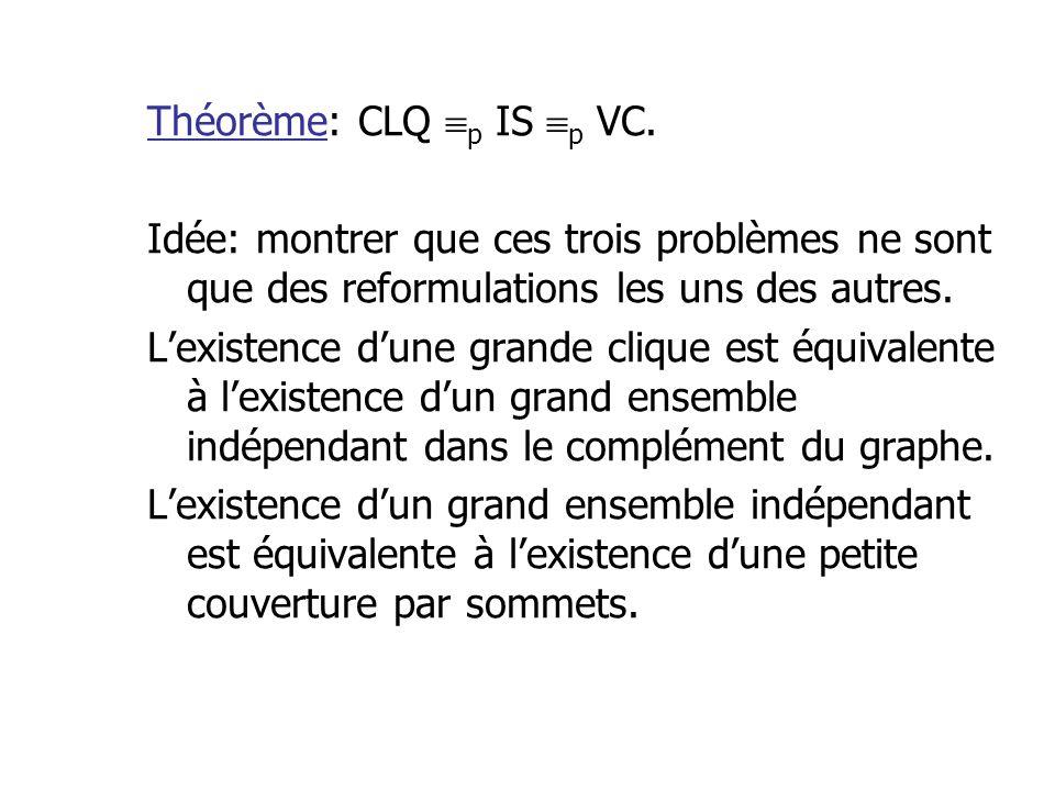 Théorème: CLQ p IS p VC.