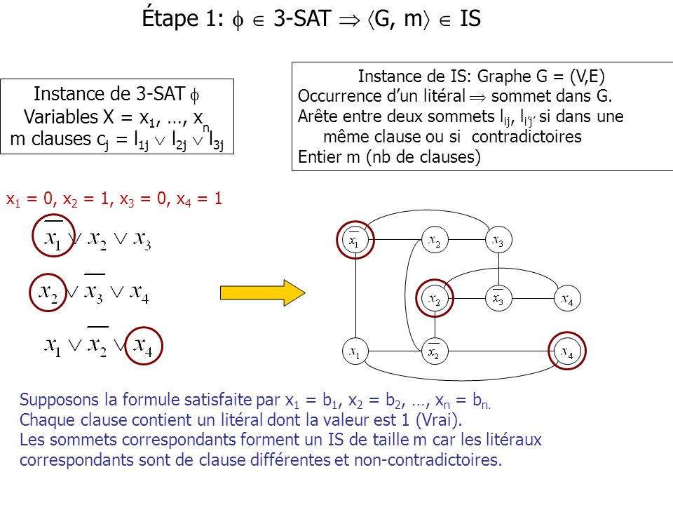 Instance de IS: Graphe G = (V,E)