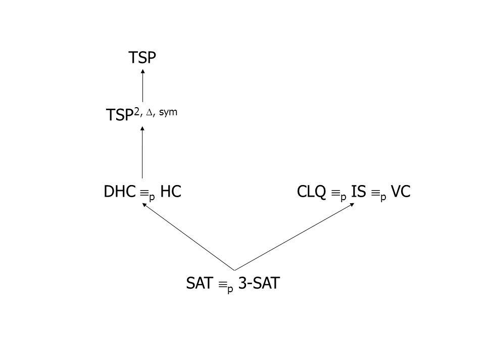TSP TSP2, , sym DHC p HC CLQ p IS p VC SAT p 3-SAT
