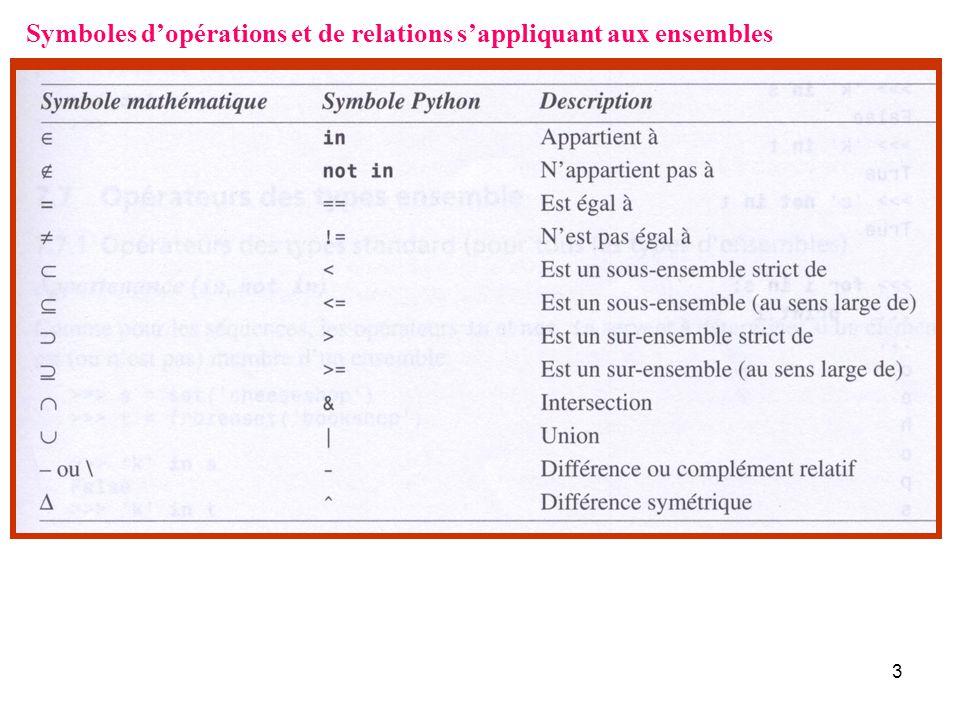 Symboles d'opérations et de relations s'appliquant aux ensembles