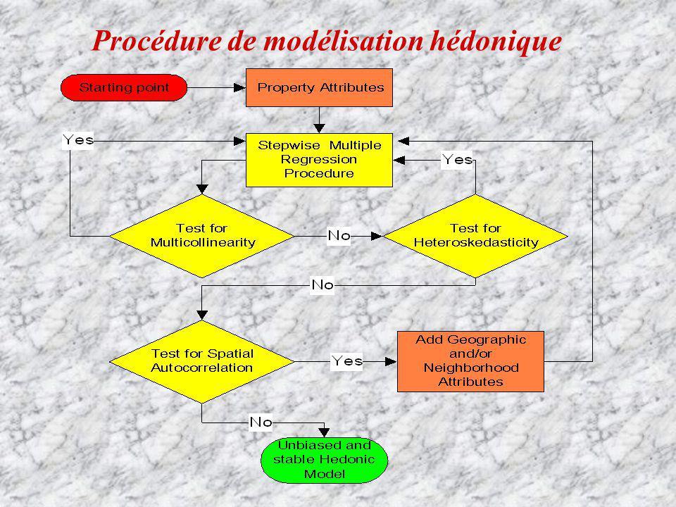 Procédure de modélisation hédonique