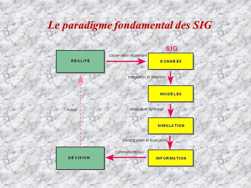 Le paradigme fondamental des SIG