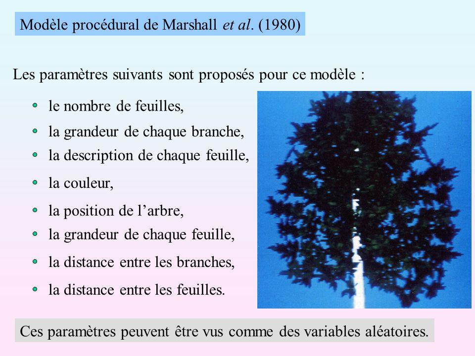 Modèle procédural de Marshall et al. (1980)