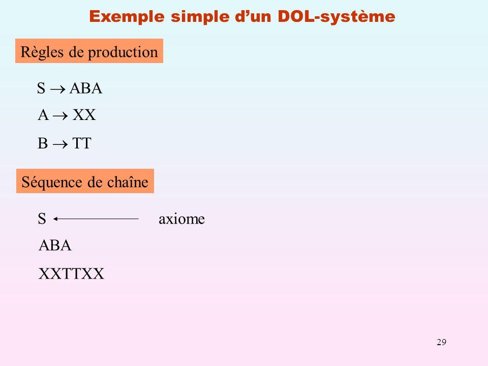 Exemple simple d'un DOL-système