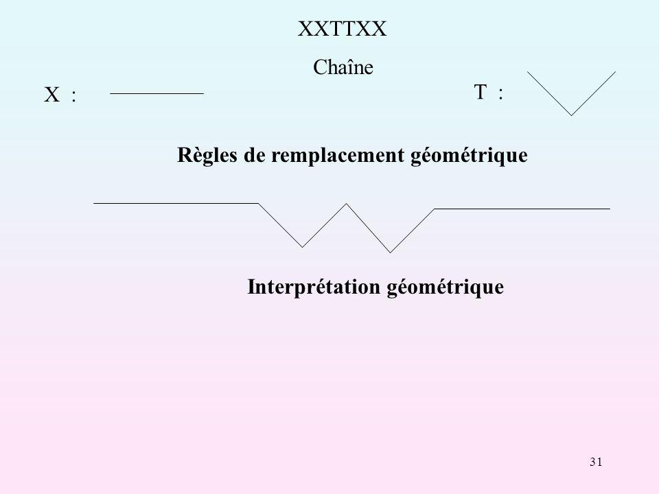 XXTTXX Chaîne X : T : Règles de remplacement géométrique Interprétation géométrique