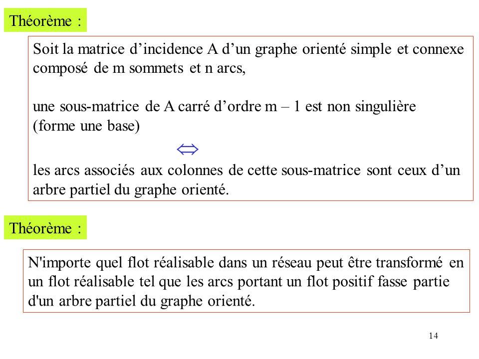 Théorème : Soit la matrice d'incidence A d'un graphe orienté simple et connexe. composé de m sommets et n arcs,